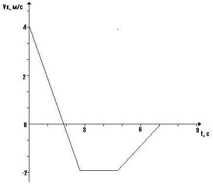 Физика 9 й класс разбор олимпиады